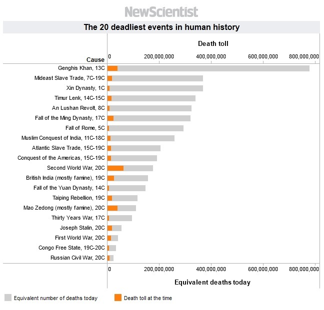 [Image: 20-deadliest-events-in-human-history.jpg]