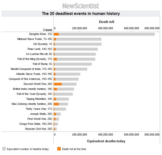 20 Deadliest Events In Human History