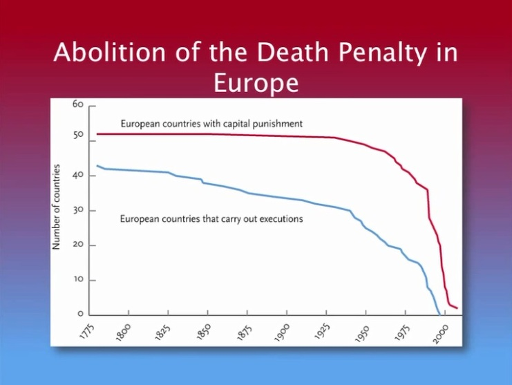 Abolition of Death Penalty in Europe