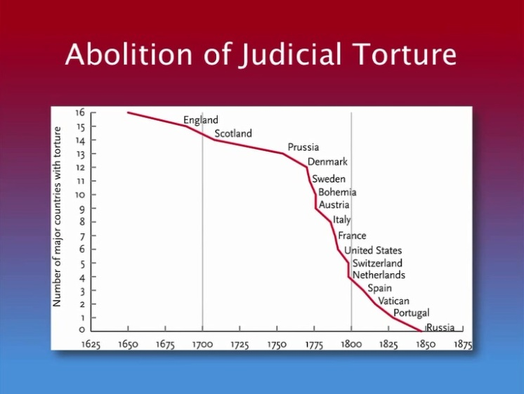Abolition of Judicial Torture