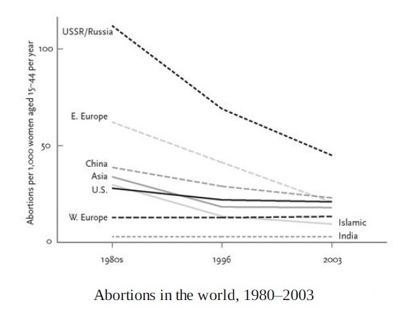Abortions in the world, 1980-2003