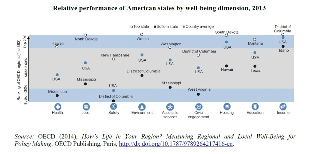 America and Individual States - Well Being, 2013