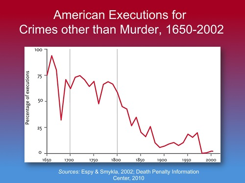 American Executions for Crimes other than Murder, 1650-2002