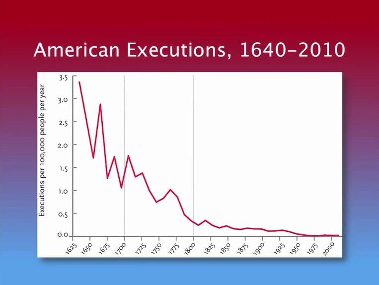 American Executions