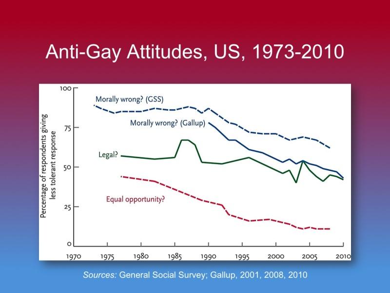 Anti-Gay Attitudes US 1973-2010