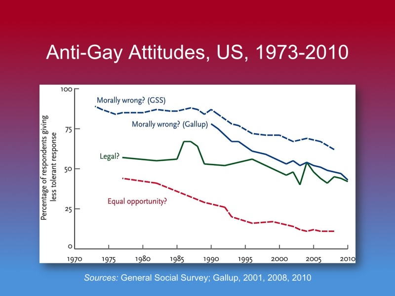 Anti-Gay Attitudes US 1973-2010
