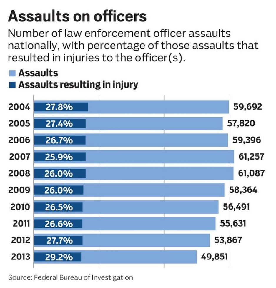 Assaults on officers, 2004-2013