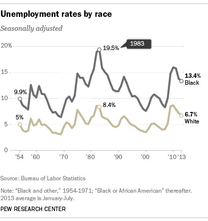 Black and white unemployment rates, 1954-2013