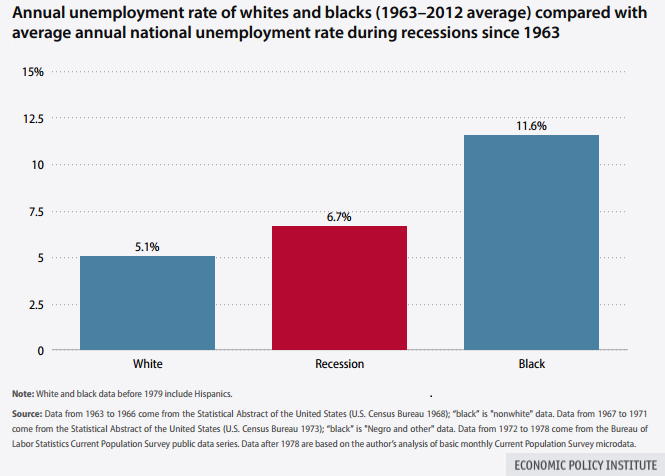 Black and white unemployment rates, 1963-2012