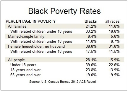 Black poverty rates, 2012