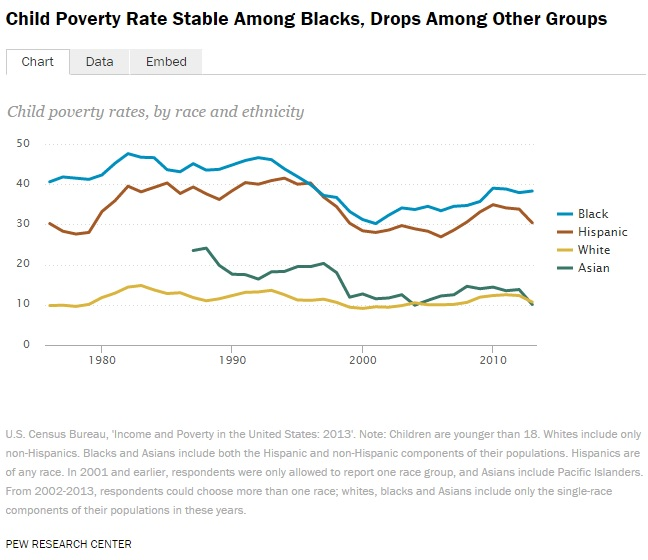 Child Poverty Rate Stable Among Blacks, Drops Among Other Groups