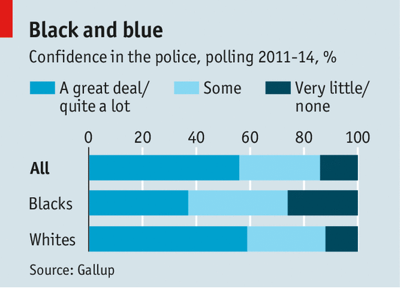 Confidence by black and white citizens in the police, 2011-2014