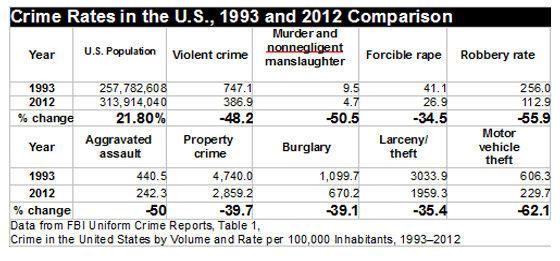 Crime Rates in the U.S., 1993 and 2012 Comparison
