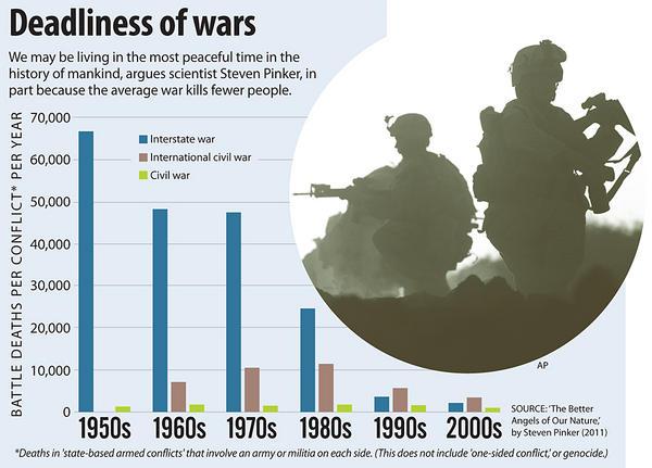 Deadliness of Wars, 1950s-2000s