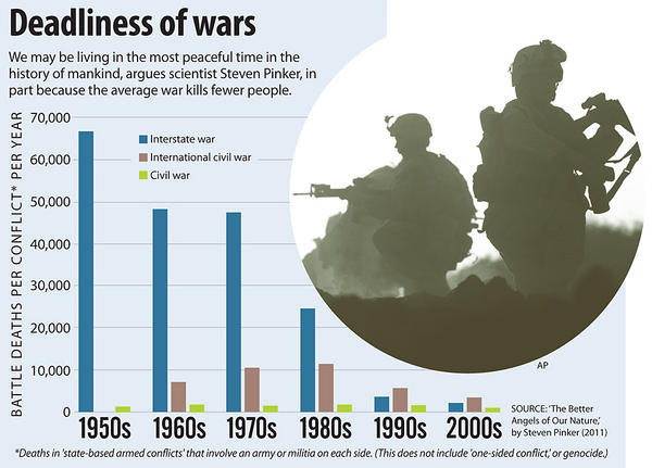 Deadliness of Wars, 1950s-2000s