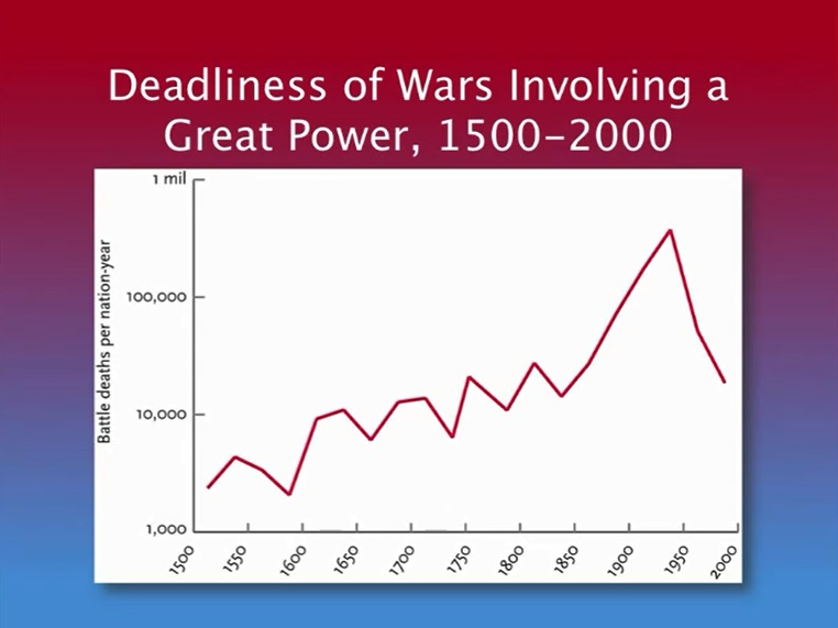 Deadliness of Wars Involving a Great Power 1500-2000