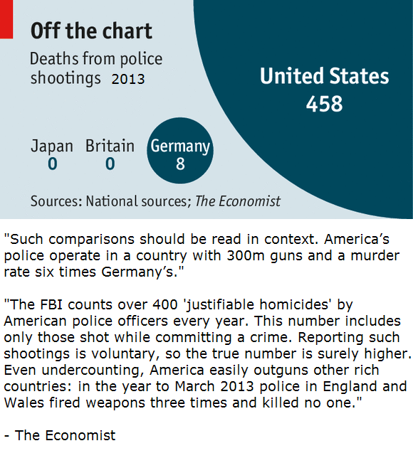 Deaths from police shootings, U.S. compared to Germany-Britain-Japan, 2013
