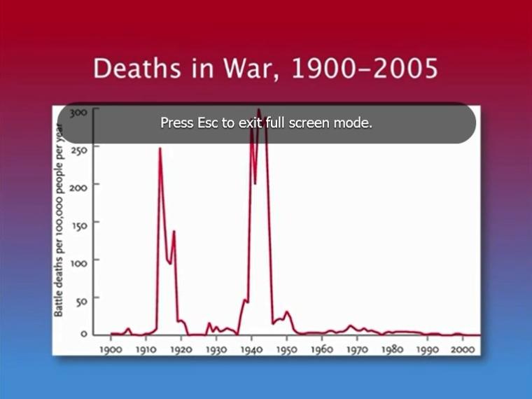 Deaths in War 1900-2005