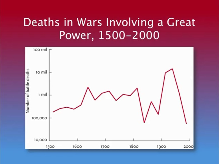 Deaths in Wars Involving a Great Power 1500-2000