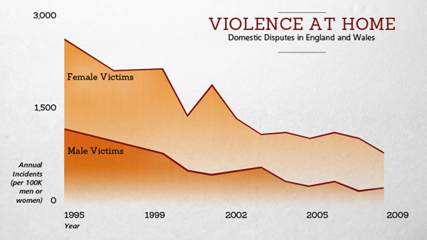 Domestic Violence in England and Wales, 1995-2009