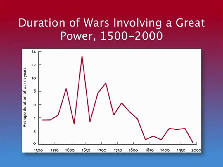 Duration of Wars Involving a Great Power 1500-2000