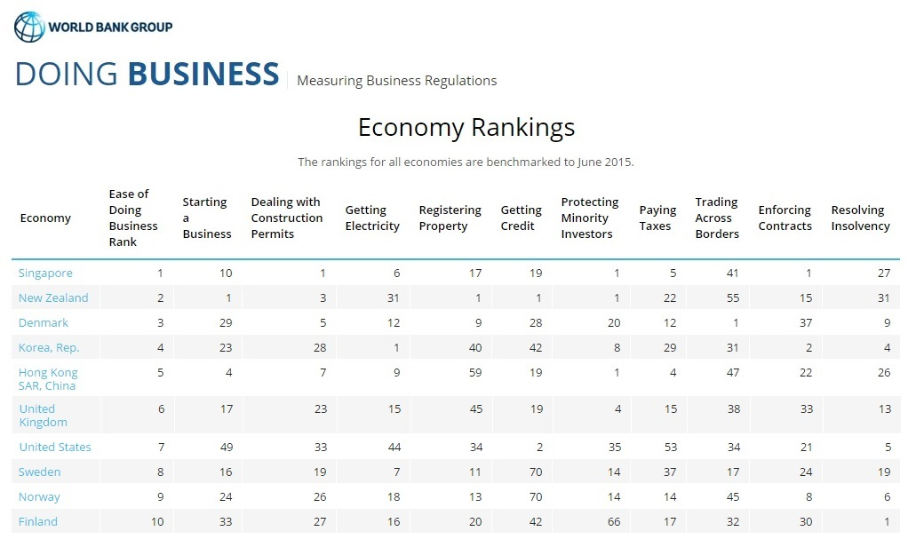 Ease of doing business rankings by nation, June 2015
