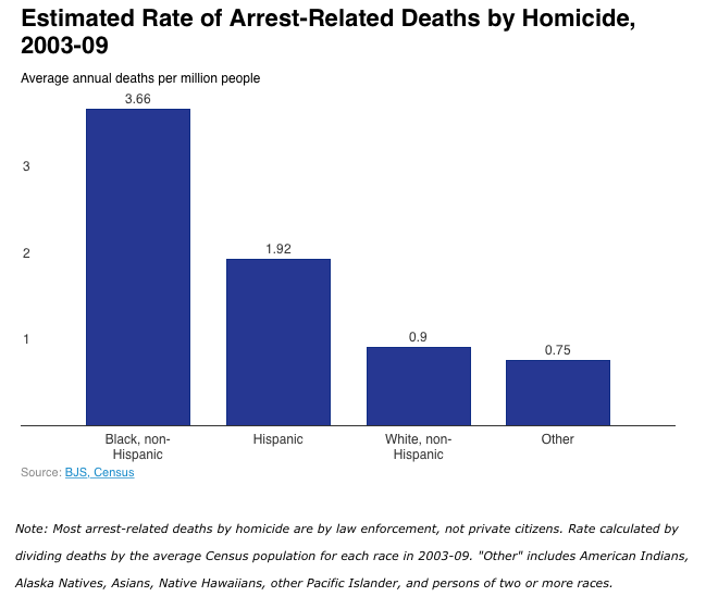 Estimated Rate of Arrest-Related Deaths by Homicide, 2003-2009