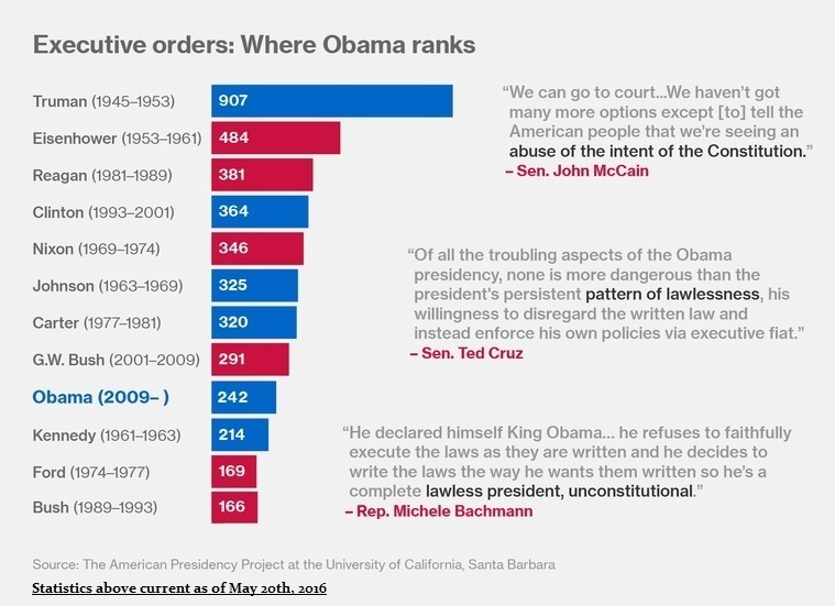 executive-orders-where-obama-ranks