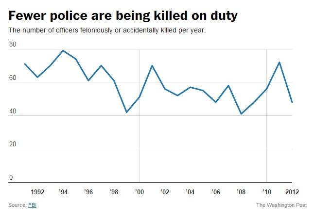 Fewer police are being killed on duty, 1992-2012