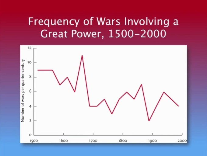 Frequency of Wars Involving a Great Power 1500-2000