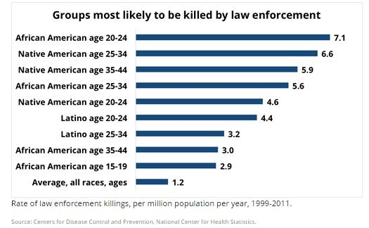 Groups most likely to be killed by law enforcement, 1999-2011