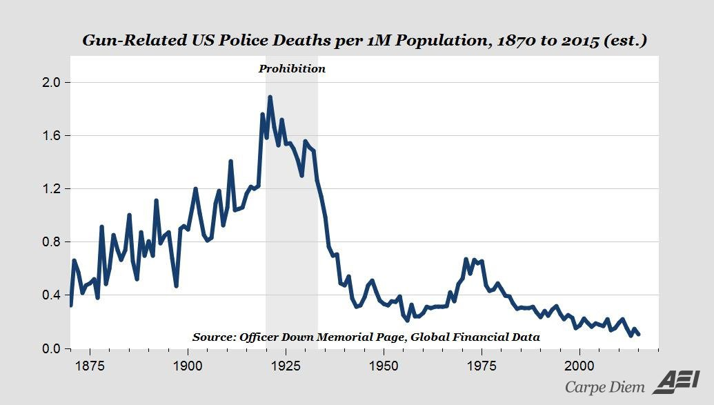 Gun-related US Police Deaths per 1M Population, 1870 to 2015