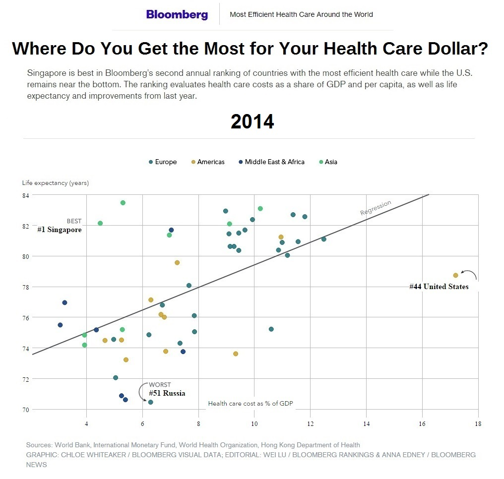healthcare-efficiency-and-life-expentancy-by-nation-2014