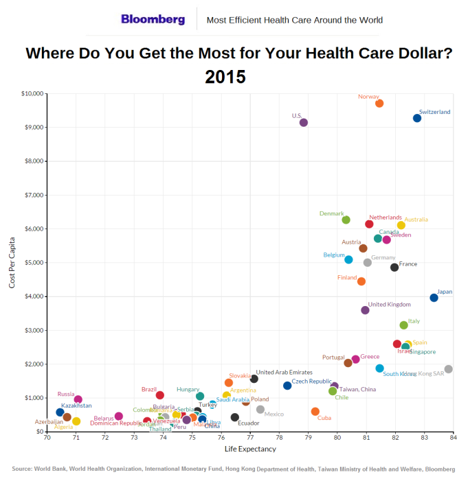 healthcare-efficiency-and-life-expentancy-by-nation-2015