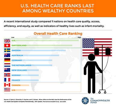 Healthcare quality by nation, 2014