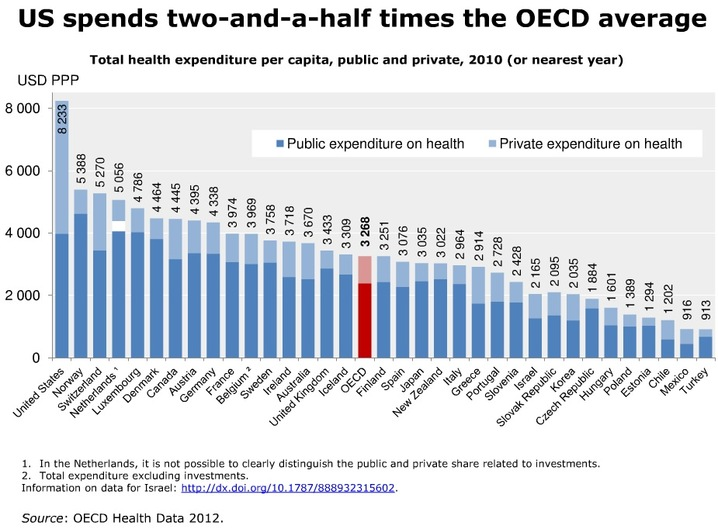 Healthcare spending by nation per capita, 2010