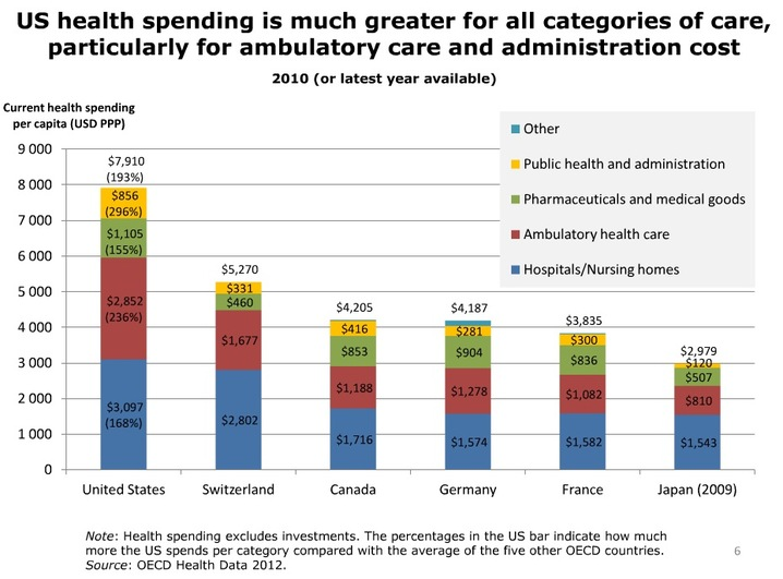 Healthcare spending by nation per capita - categories, 2010
