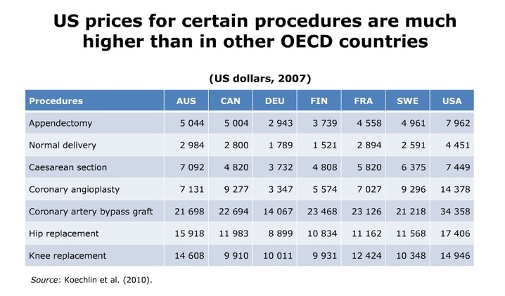 Healthcare spending by nation per procedure, 2010