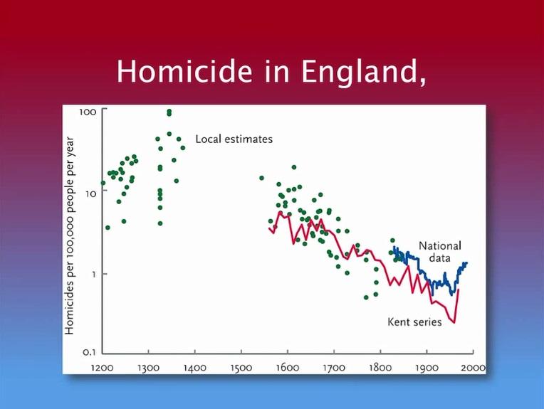 Homicide In England