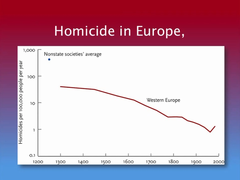 Homicide In Europe Compared To Nonstate societies