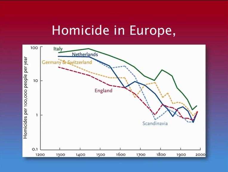 Homicide In Europe