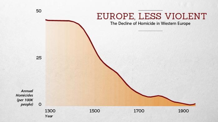 Homicide in Western Europe, 1300-1930