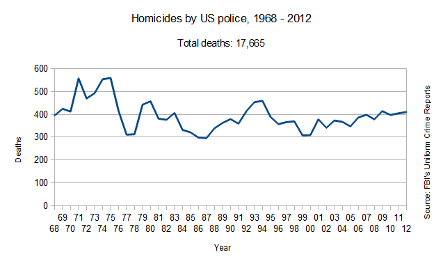 Homicides by U.S. police, 1968-2012
