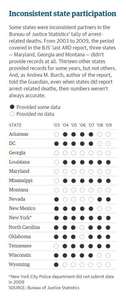 Inconsistent State Participation in Reporting Killings by U.S. Law Enforcement, 2003-2009