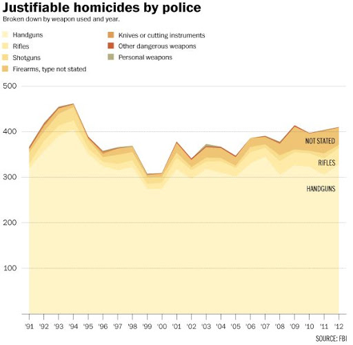 Justifiable homicides by police, 1991-2012