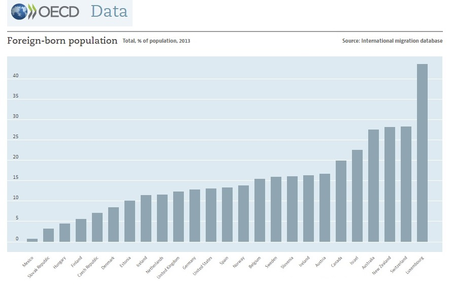 Migration, foreign born population percentage by nation, 2013