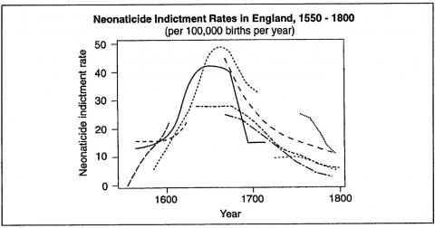 Neonaticide Rates in England 1550-1800