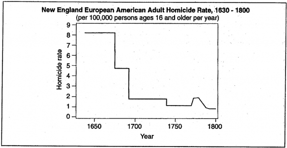 New England European American Adult Homicide Rate, 1630-1800