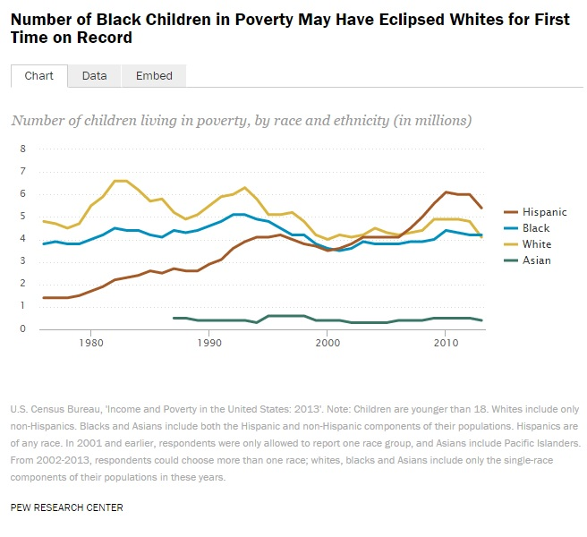 Number of Black Children in Poverty May Have Eclipsed Whites for First Time on Record