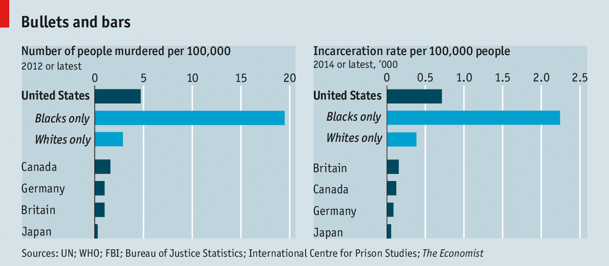 Number of people murdered vs incarcerated